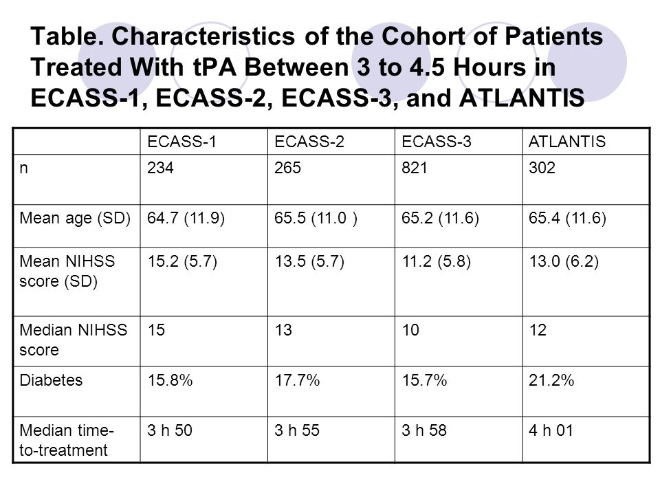 Table. Characteristics of the Cohort of Patients Treated With tPA Between 3 to 4.5 Hours in ECASS-1, ECASS-2, ECASS-3, and ATLANTIS