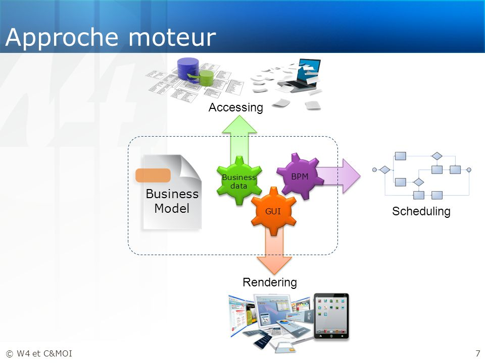 Approche moteur Accessing Business Model Scheduling Rendering BPM GUI