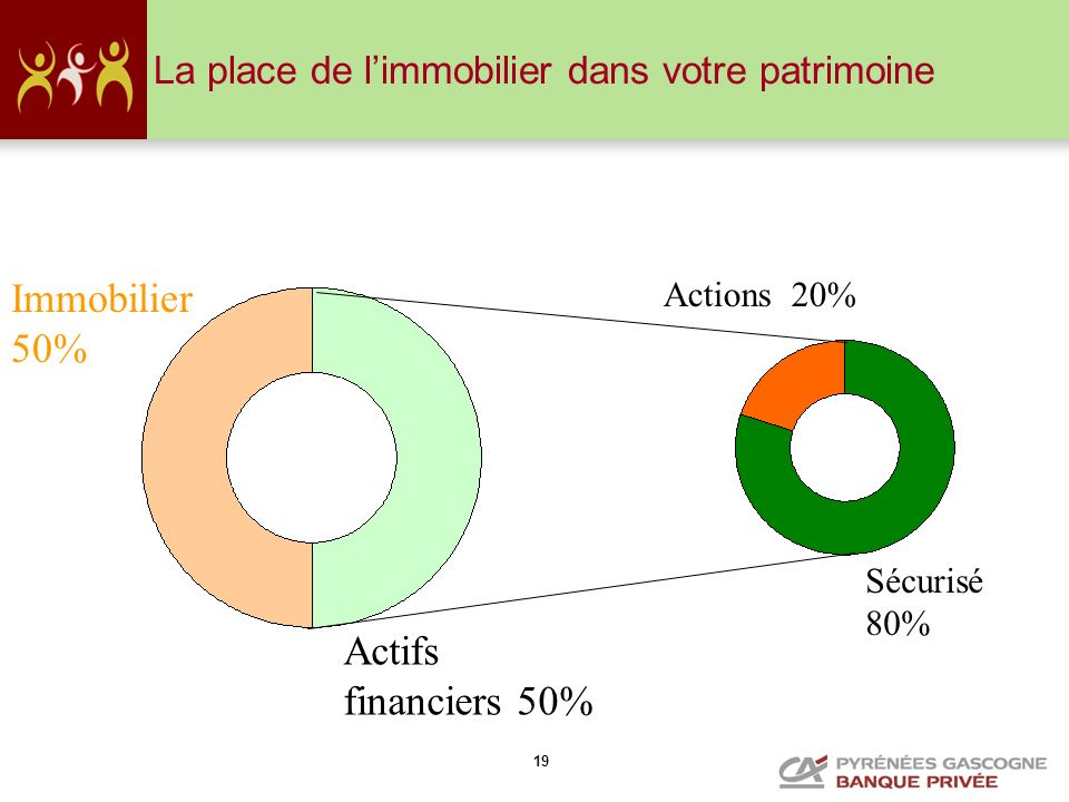 Immobilier 50% Actifs financiers 50%
