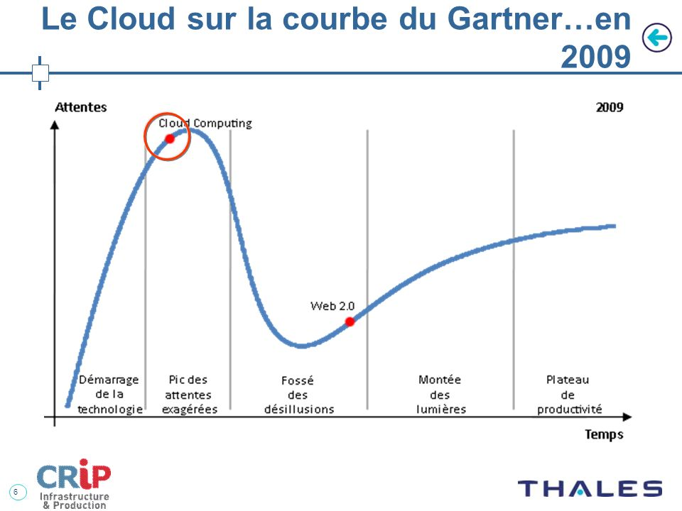 Le Cloud sur la courbe du Gartner…en 2009