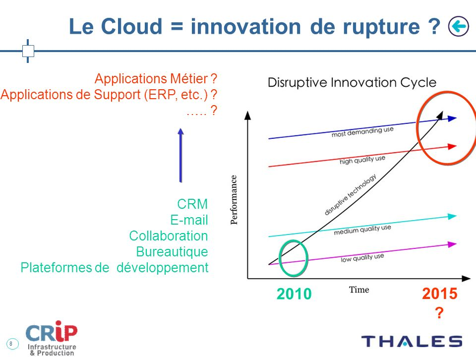 Le Cloud = innovation de rupture