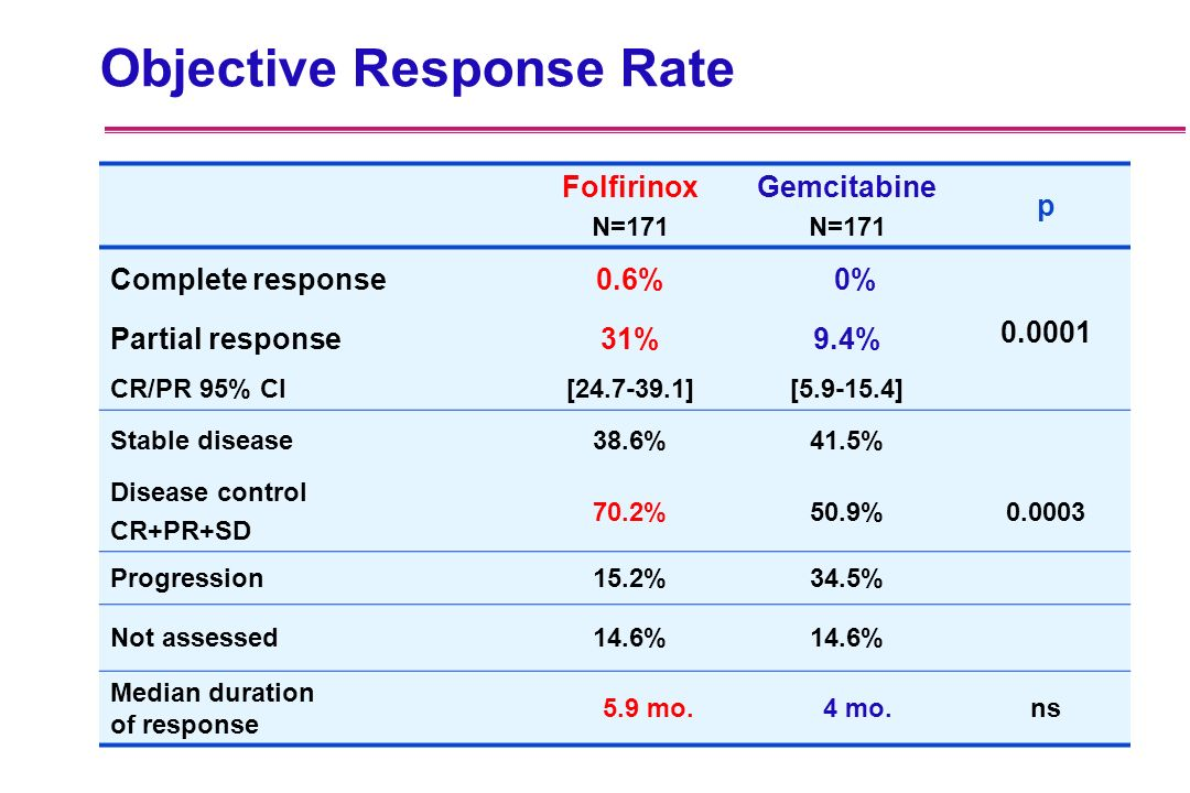 Objective Response Rate
