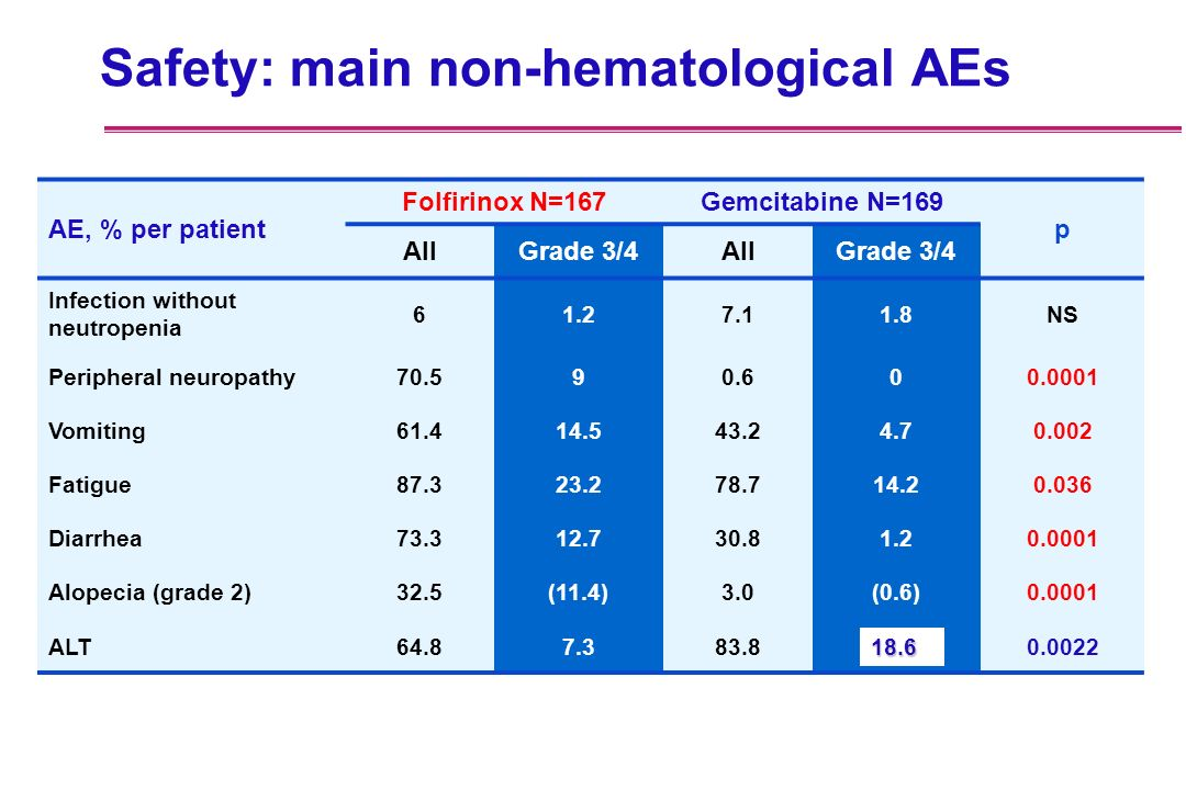 Safety: main non-hematological AEs