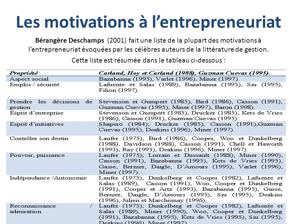 Les motivations à l'entrepreneuriat
