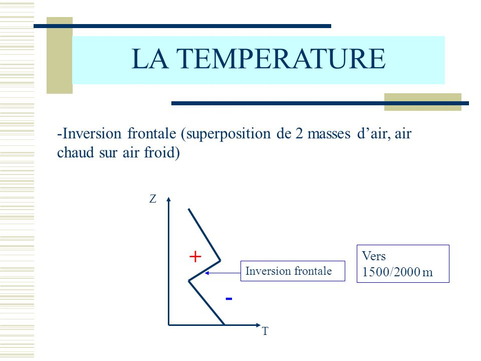 LA TEMPERATURE Inversion frontale (superposition de 2 masses d'air, air chaud sur air froid) T. Z.