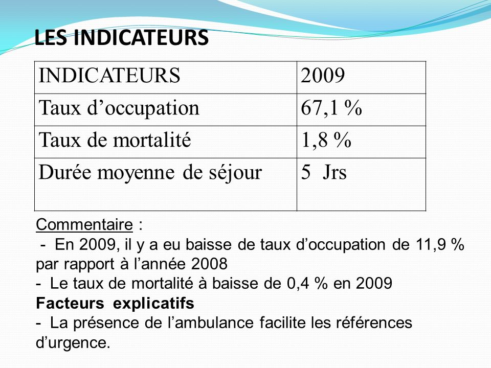 LES INDICATEURS INDICATEURS 2009 Taux d'occupation 67,1 %