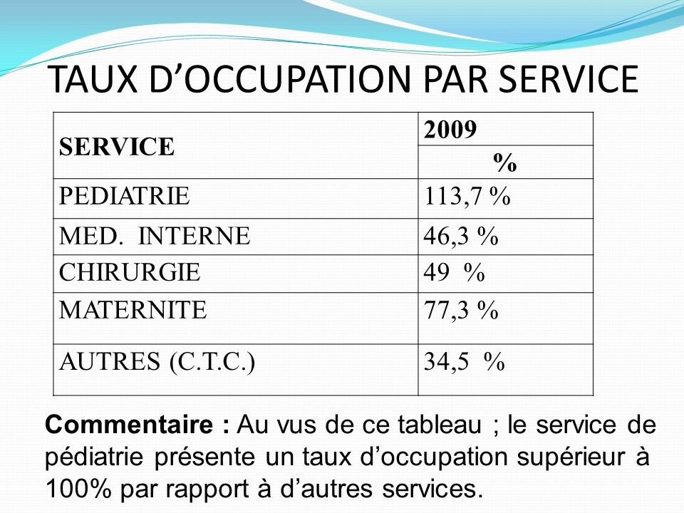 TAUX D'OCCUPATION PAR SERVICE