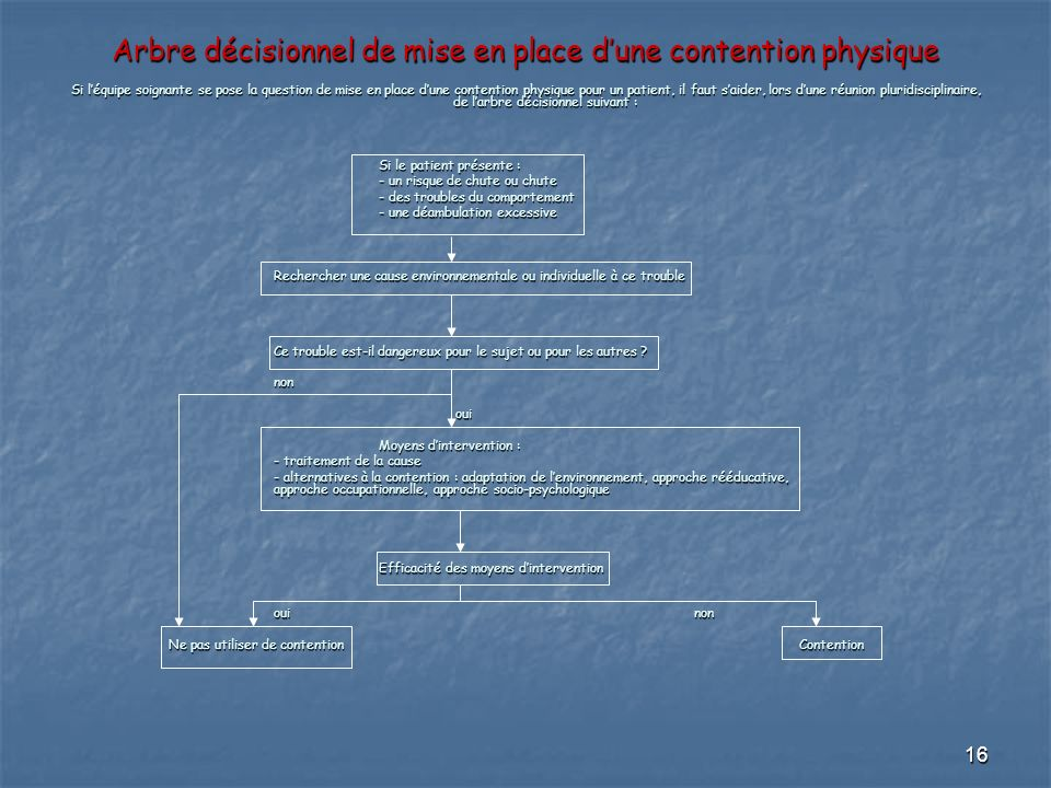 Arbre décisionnel de mise en place d'une contention physique