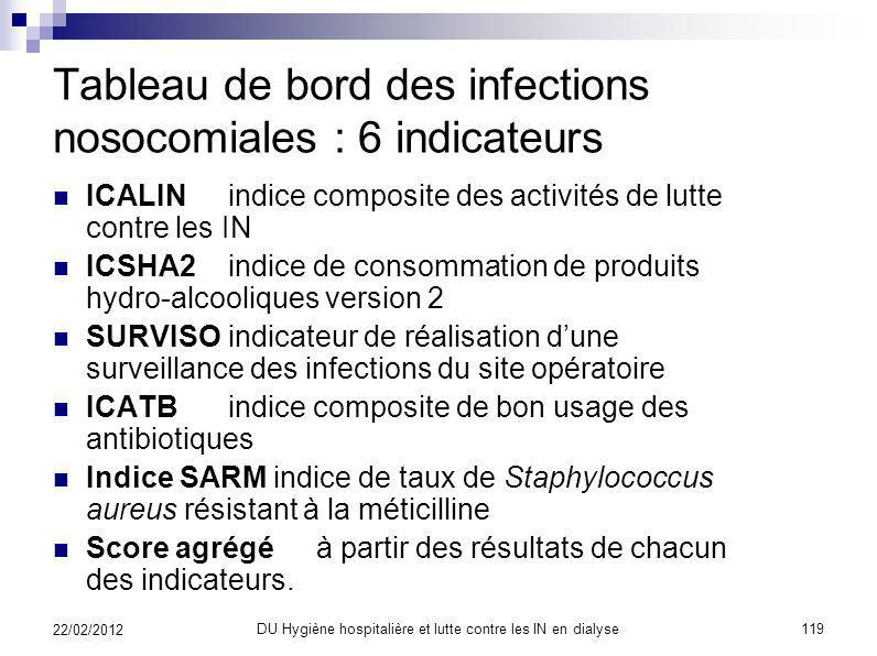 Tableau de bord des infections nosocomiales : 6 indicateurs