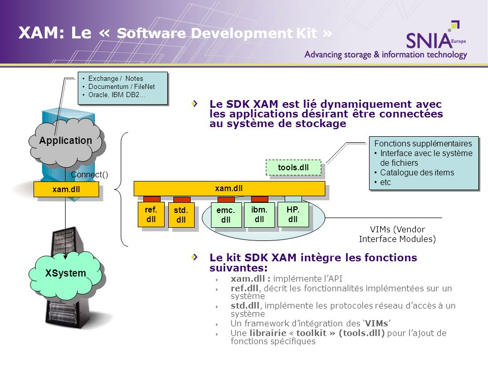 XAM: Le « Software Development Kit »
