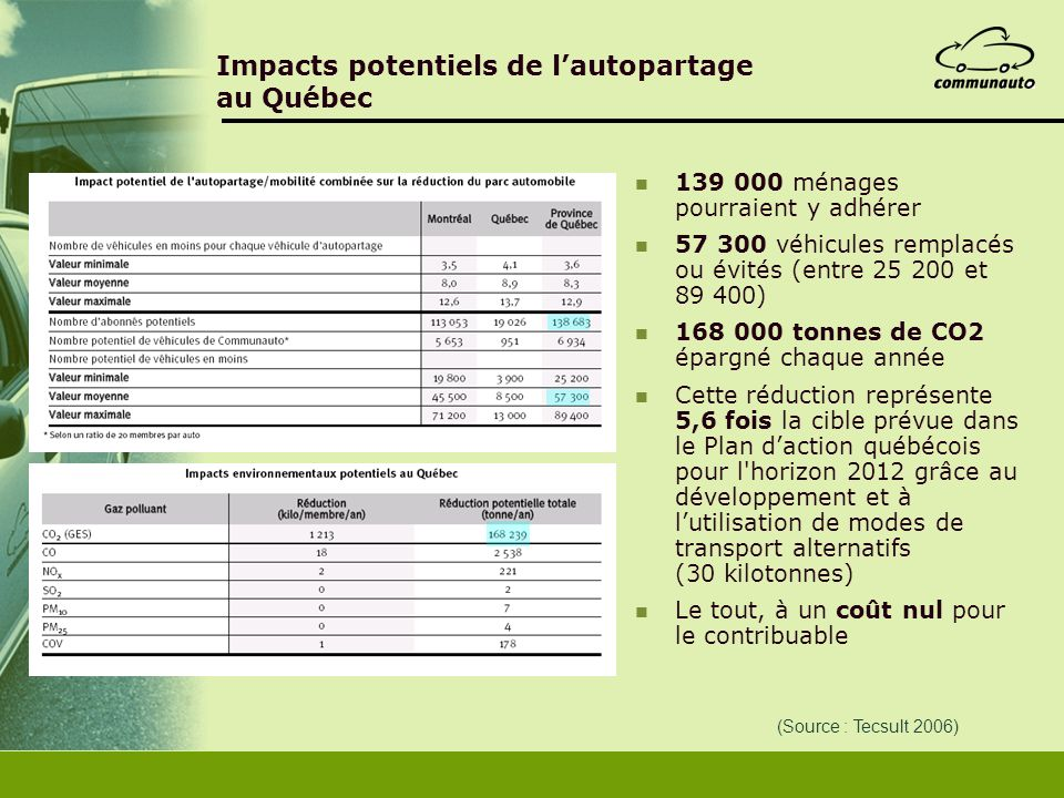 Impacts potentiels de l'autopartage au Québec