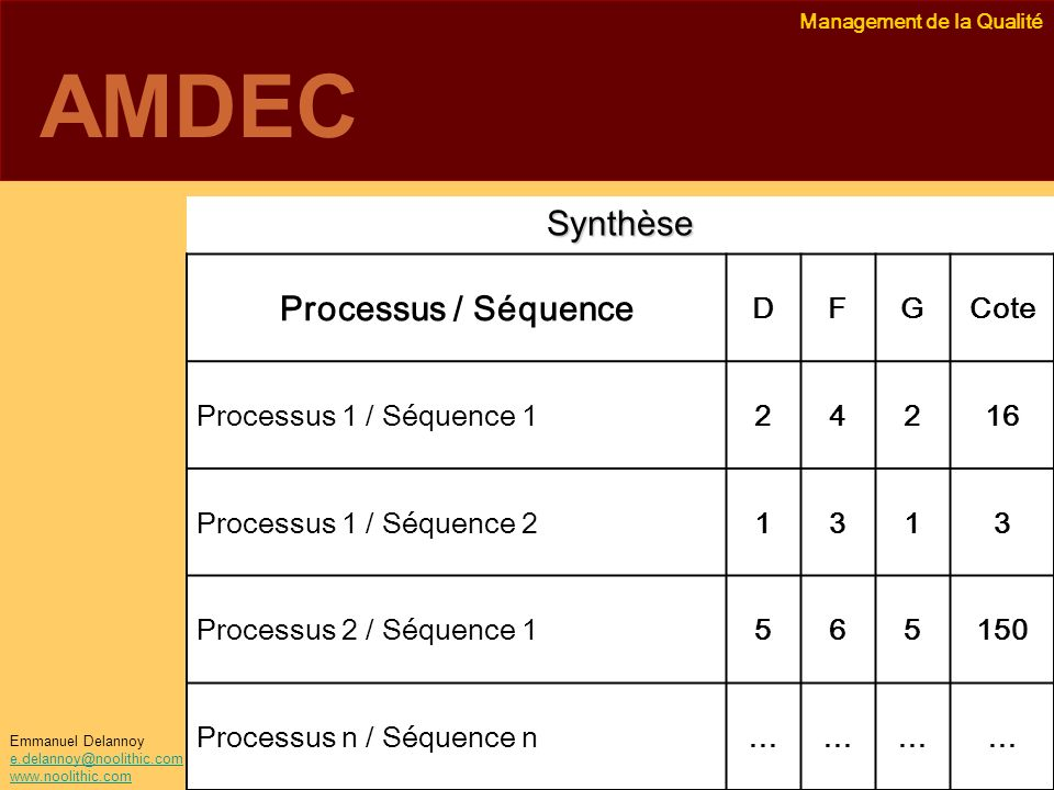 AMDEC Processus / Séquence Synthèse D F G Cote