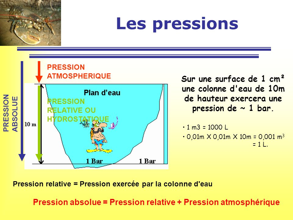 Pression absolue = Pression relative + Pression atmosphérique