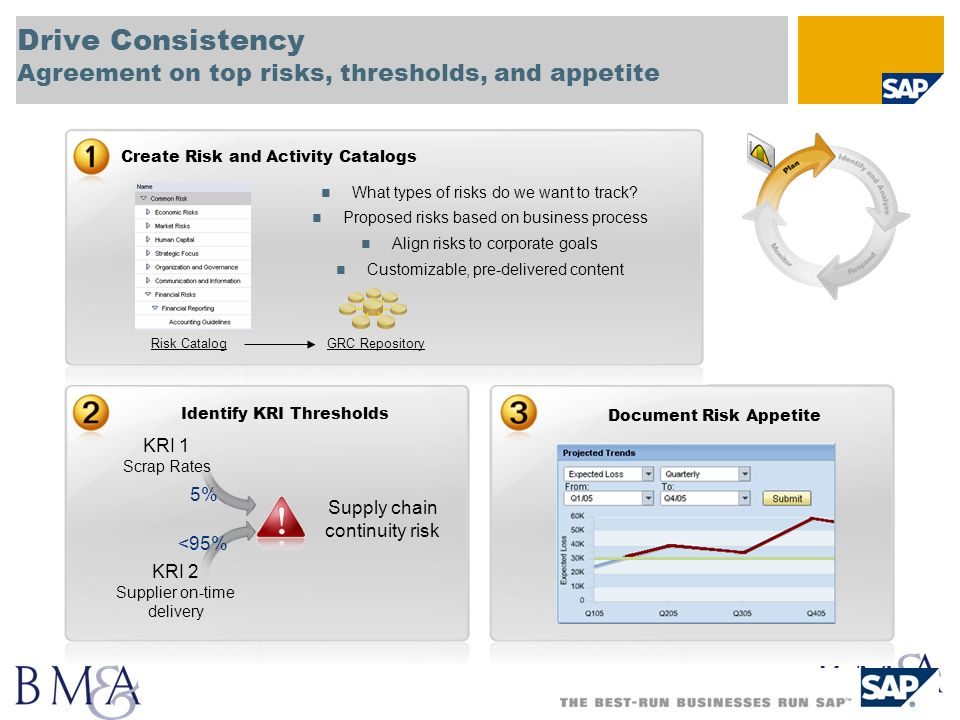 Drive Consistency Agreement on top risks, thresholds, and appetite