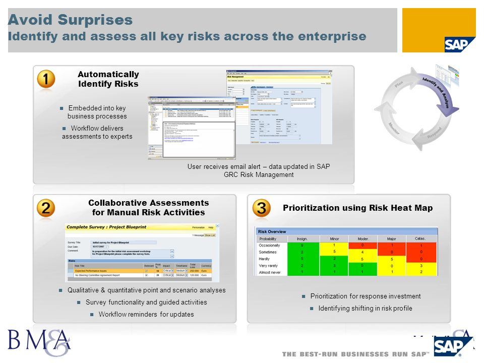 Avoid Surprises Identify and assess all key risks across the enterprise