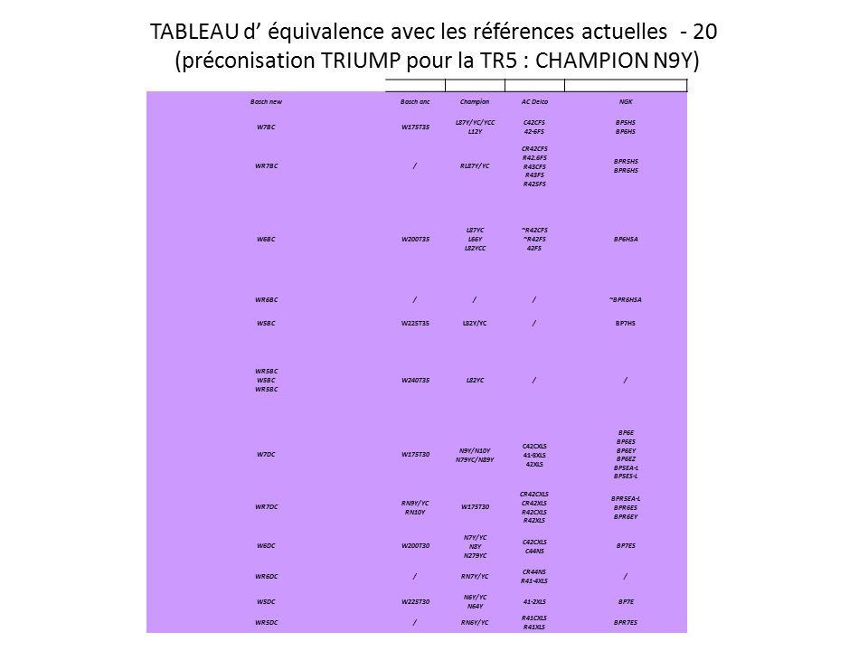 tableau equivalence bougie bosch ngk