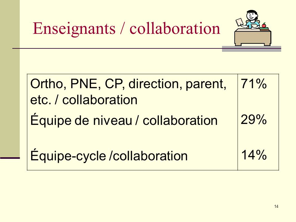 Enseignants / collaboration