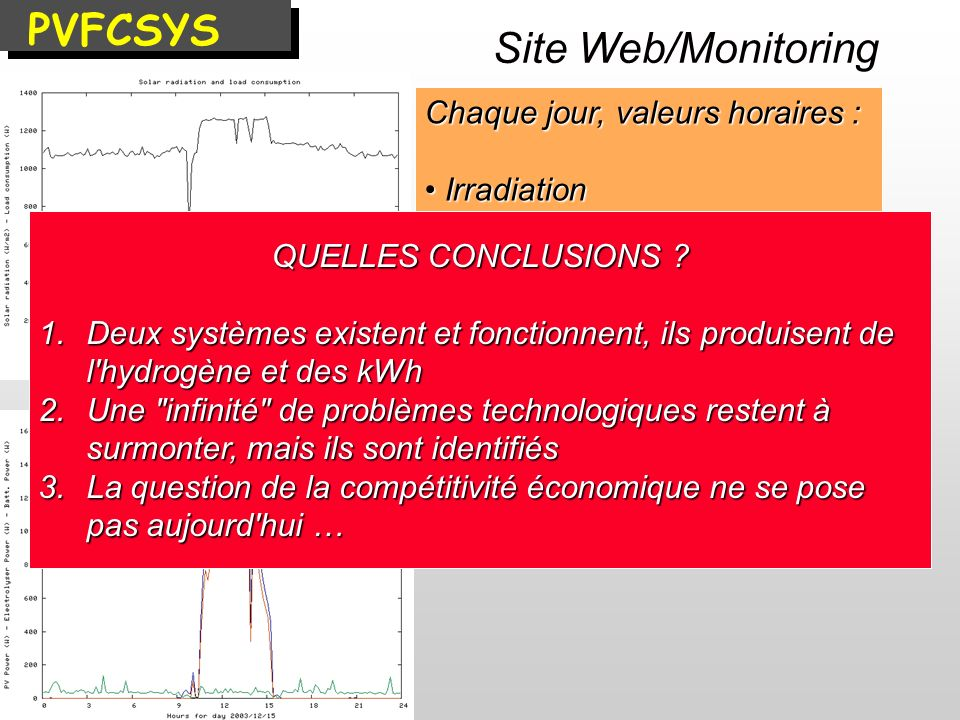 PVFCSYS Site Web/Monitoring Chaque jour, valeurs horaires :