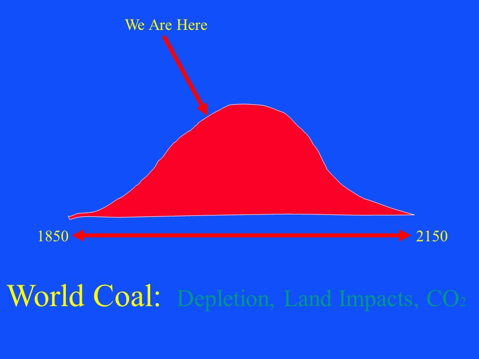 World Coal: Depletion, Land Impacts, CO2