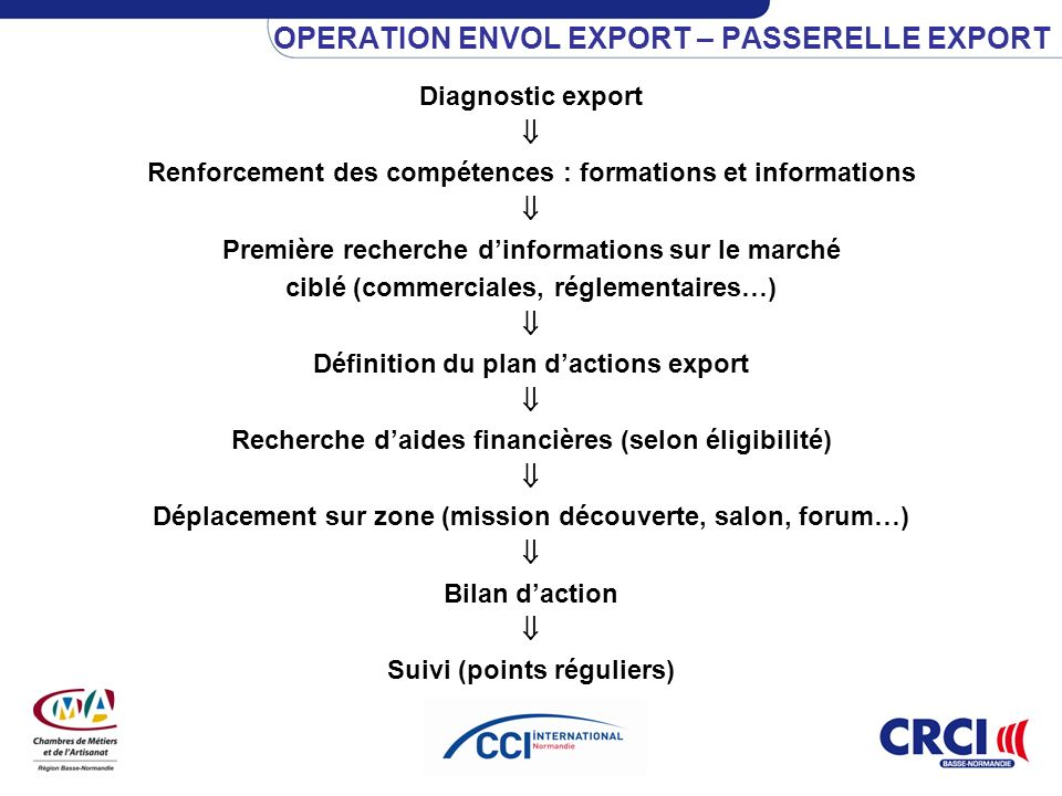 OPERATION ENVOL EXPORT – PASSERELLE EXPORT