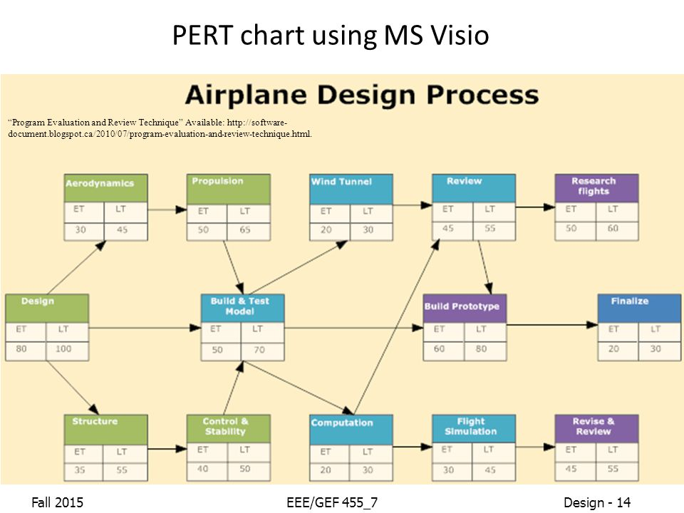 Project scheduling programmation ppt video online tlcharger pert chart using ms visio ccuart Gallery