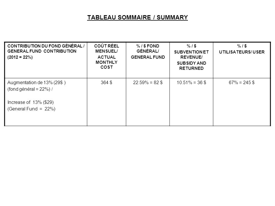 TABLEAU SOMMAIRE / SUMMARY