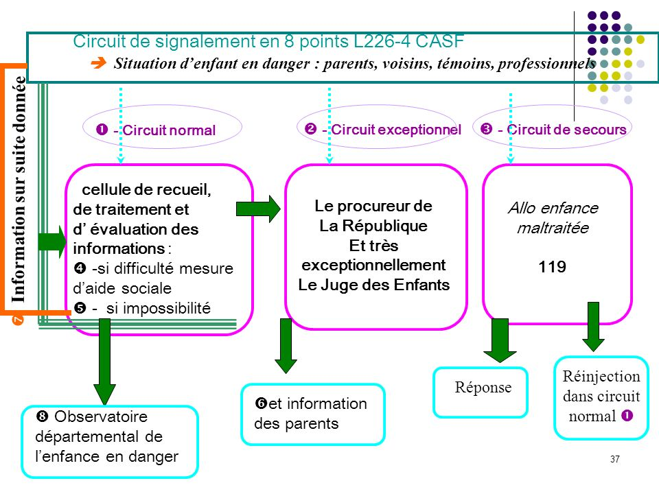 Circuit de signalement en 8 points L226-4 CASF