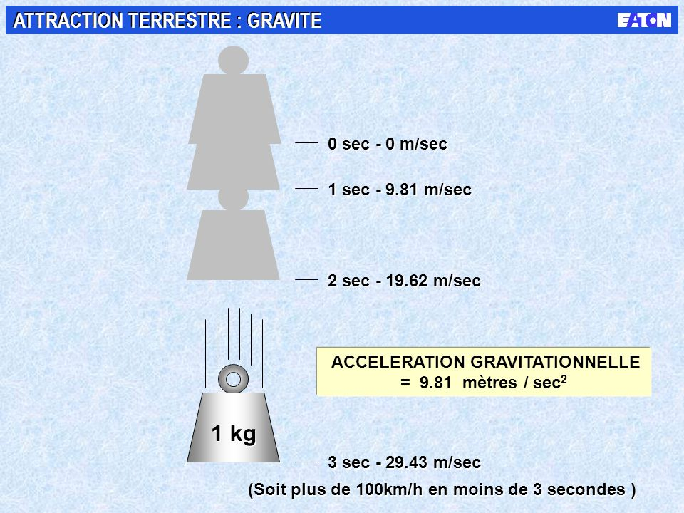 1 kg ATTRACTION TERRESTRE : GRAVITE 0 sec - 0 m/sec 1 sec m/sec