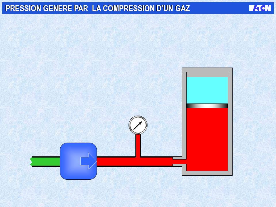 PRESSION GENERE PAR LA COMPRESSION D'UN GAZ