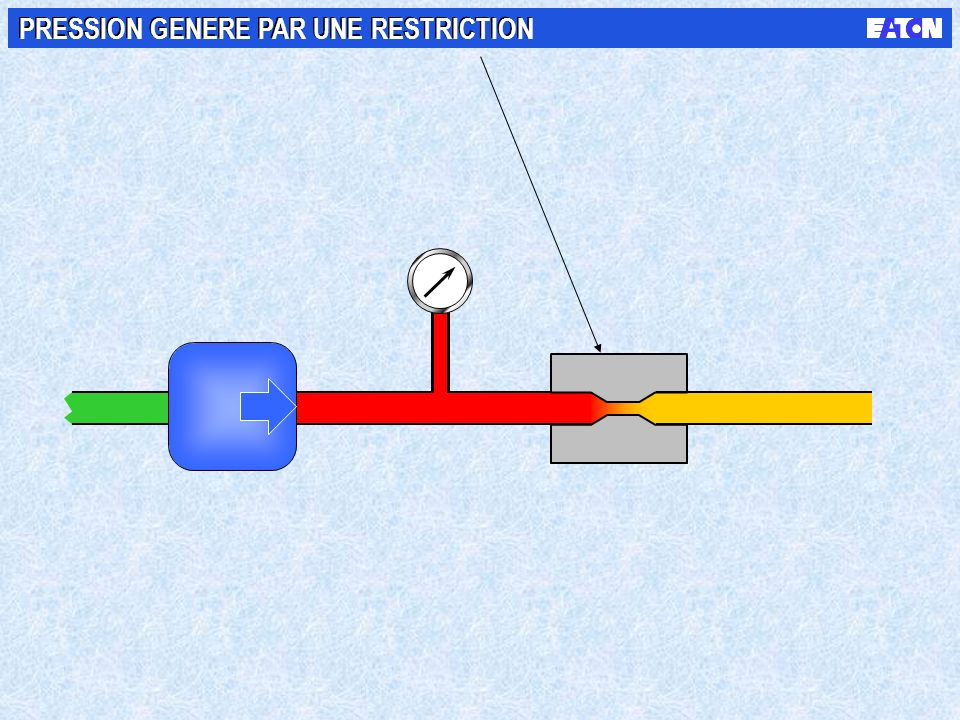 PRESSION GENERE PAR UNE RESTRICTION