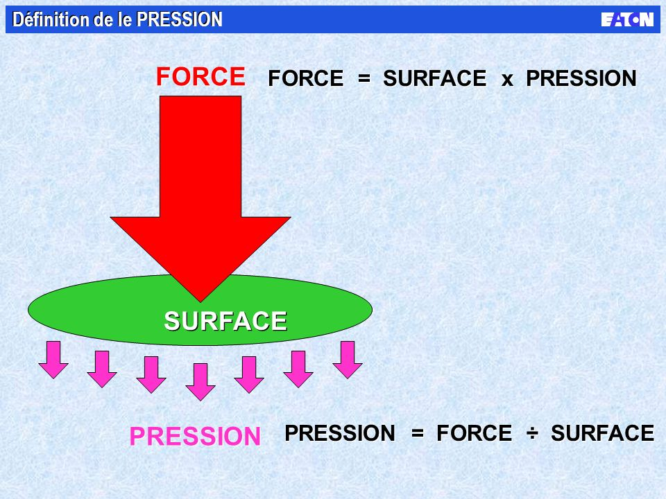 FORCE SURFACE PRESSION FORCE = SURFACE x PRESSION