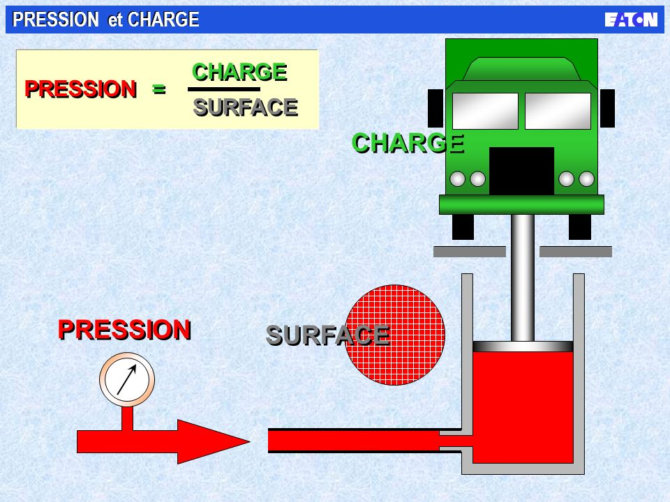 PRESSION et CHARGE CHARGE CHARGE PRESSION = SURFACE SURFACE PRESSION