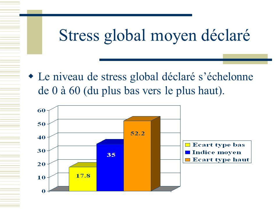 Stress global moyen déclaré