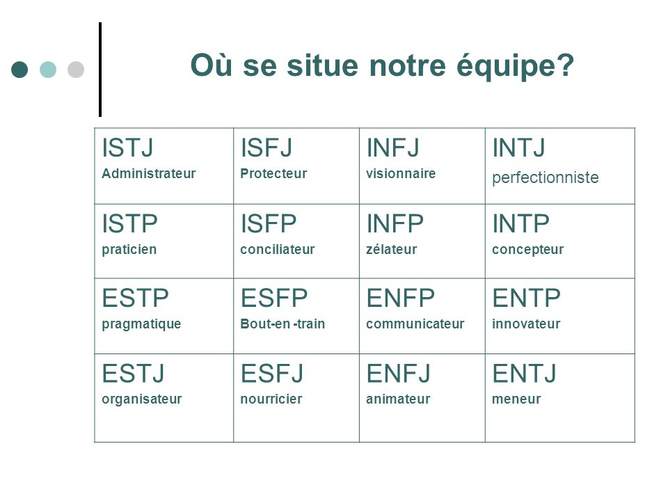 ISFP rencontres INTP