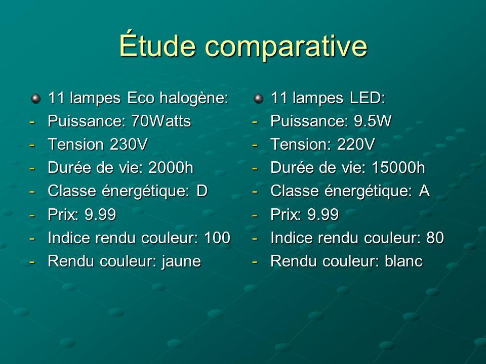 lampe eco énergie