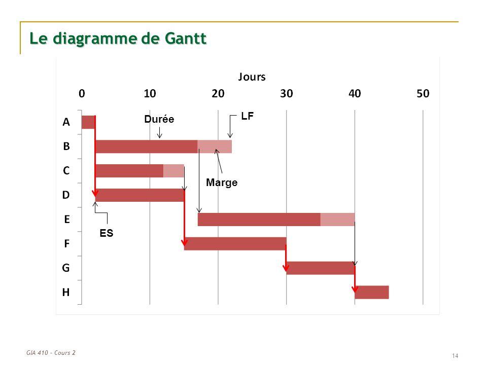 Gia 410 cours 2 gestion de lchancier et des cots ppt tlcharger 14 le diagramme de gantt lf dure marge es ccuart Image collections