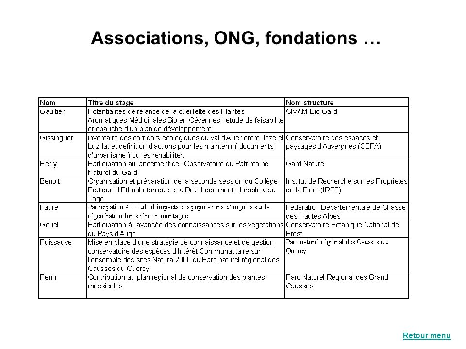 Associations, ONG, fondations …