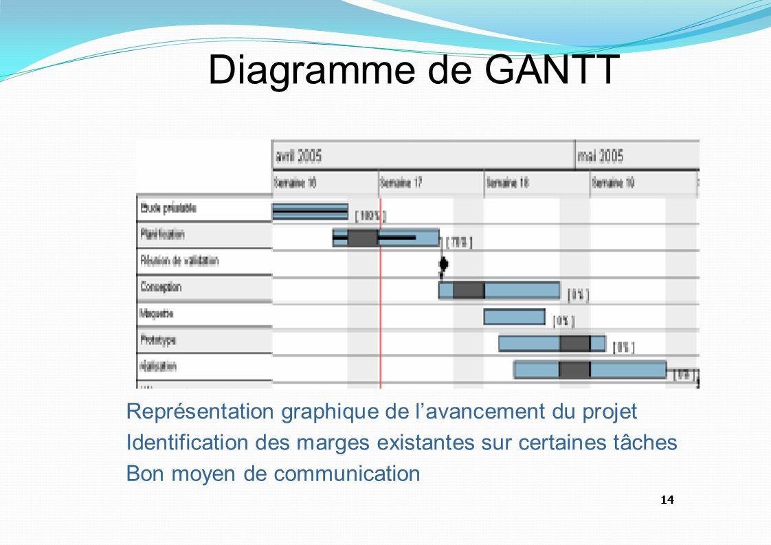 Les outils de gestion de projet ppt video online tlcharger 14 diagramme ccuart Choice Image