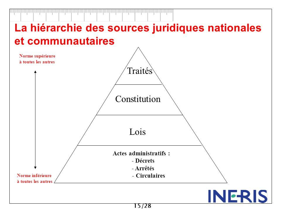 03129ee788f La hiérarchie des sources juridiques nationales et communautaires