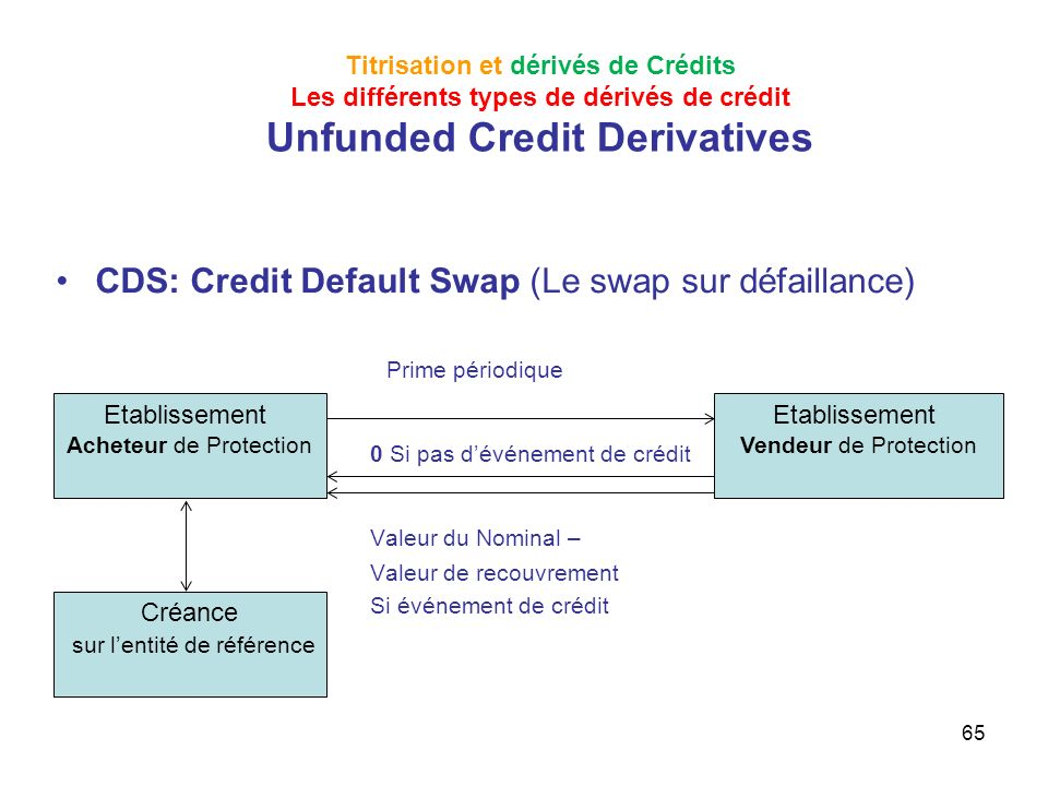 Literature review on credit derivatives swaps cds