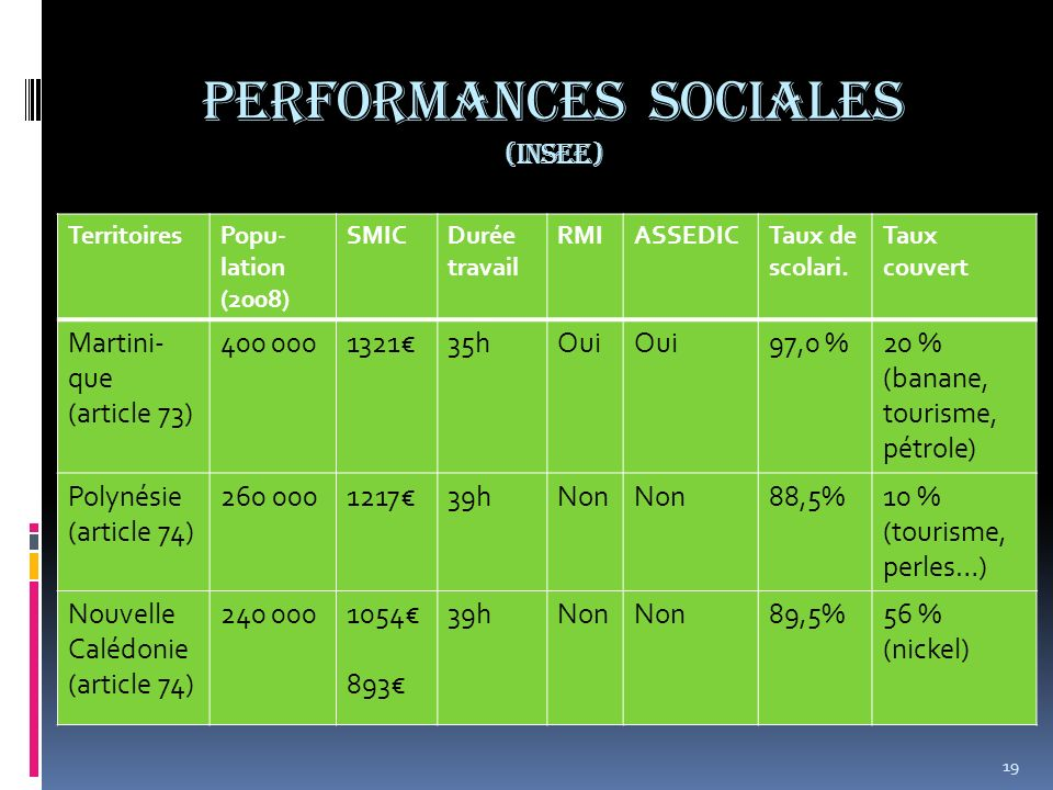 PERFORMANCES sociales (INSEE)