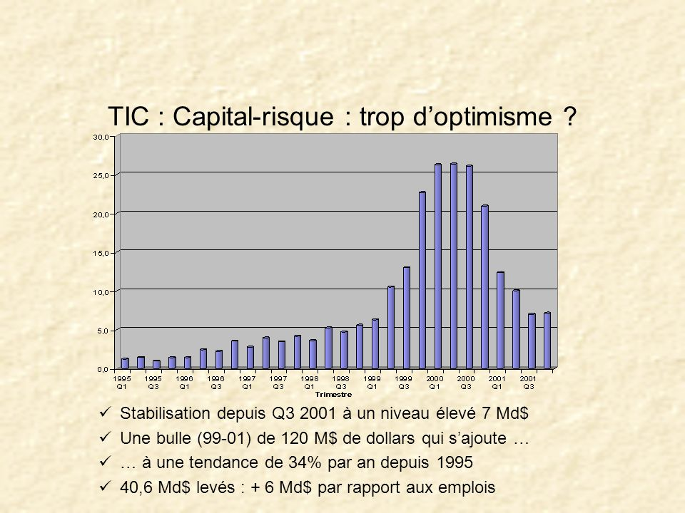 TIC : Capital-risque : trop d'optimisme