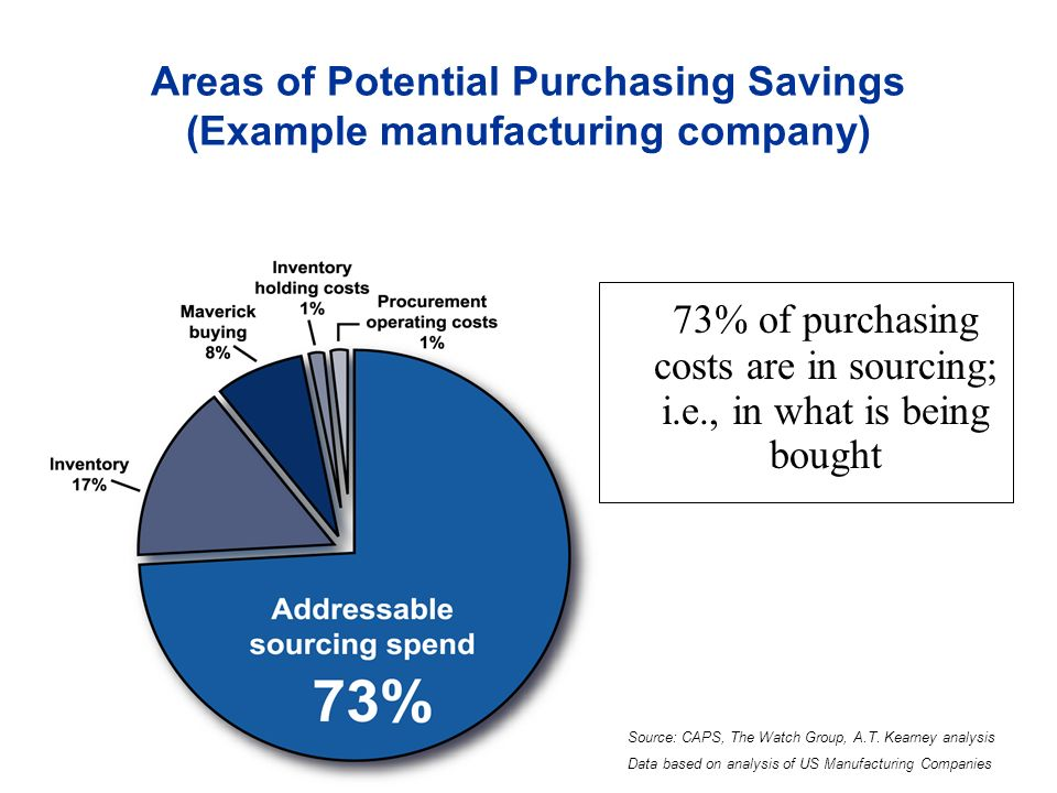 Areas of Potential Purchasing Savings (Example manufacturing company)