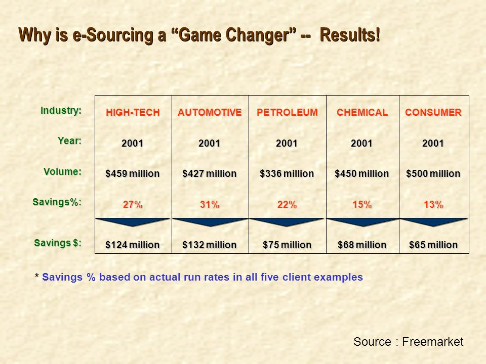 Why is e-Sourcing a Game Changer -- Results!