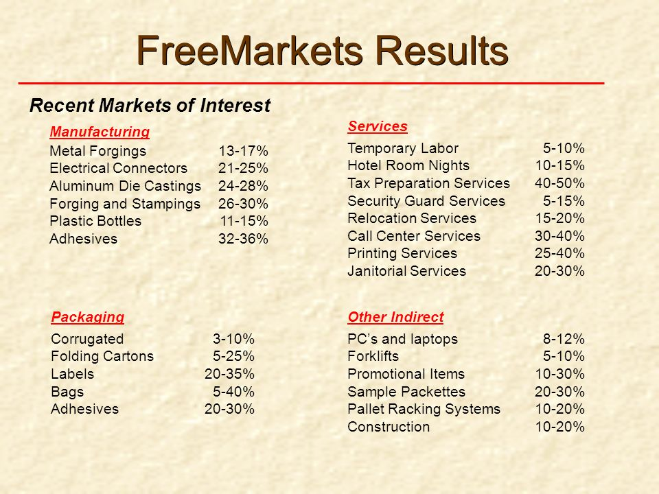 FreeMarkets Results Recent Markets of Interest Temporary Labor