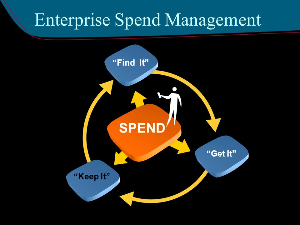 Enterprise Spend Management