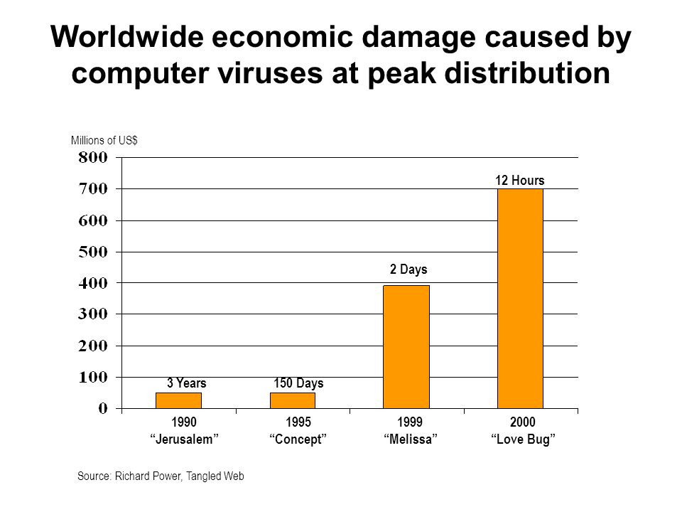 Worldwide economic damage caused by computer viruses at peak distribution