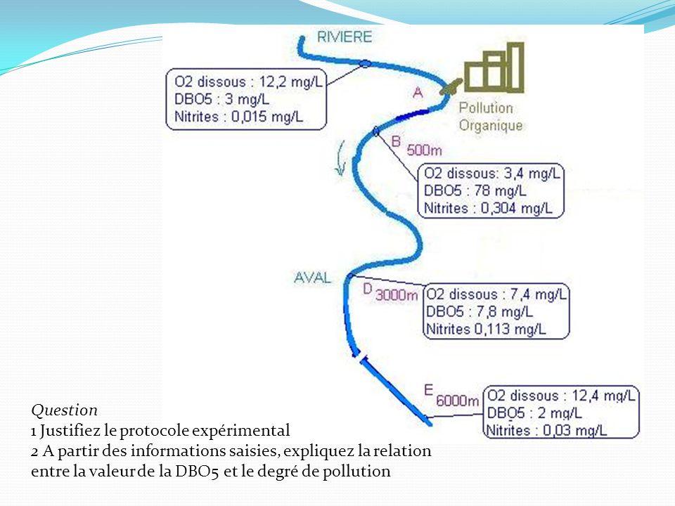 demande chimique en oxygène protocole