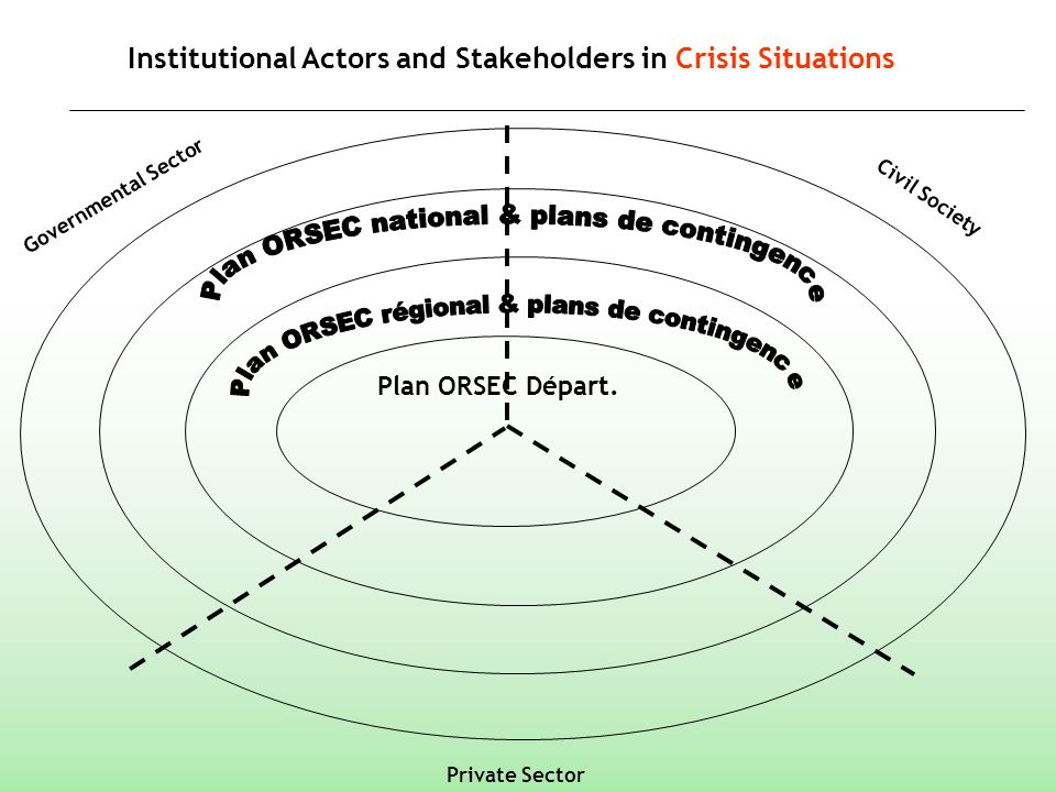 Institutional Actors and Stakeholders in Crisis Situations