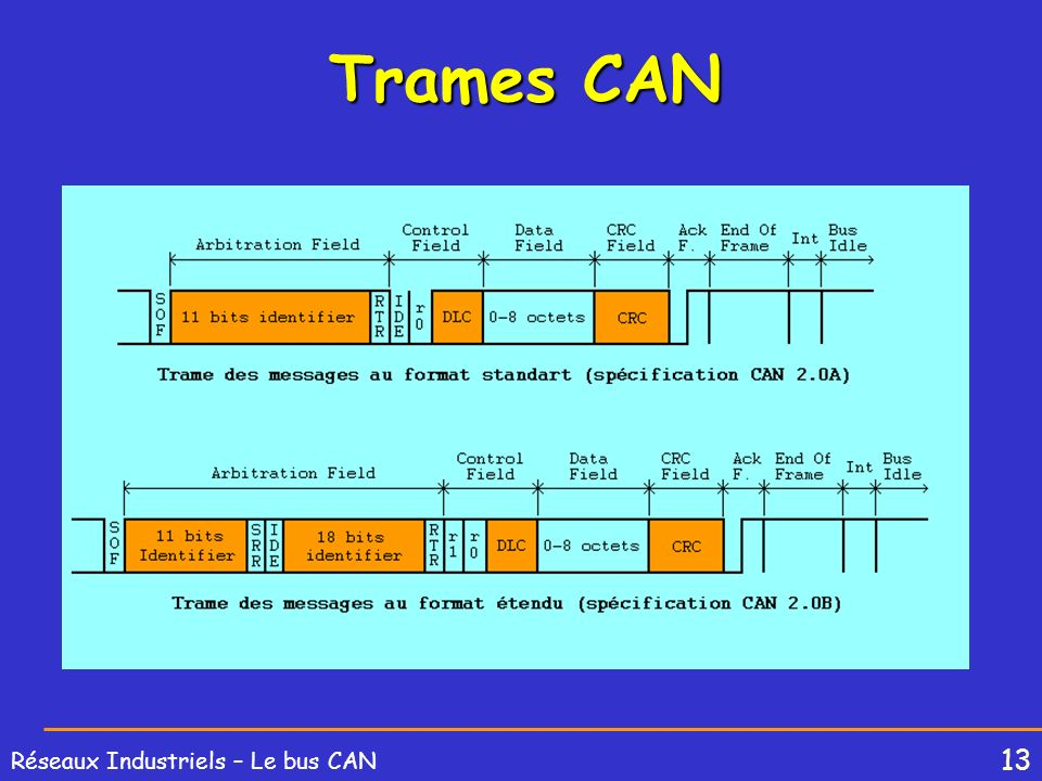 Trames CAN